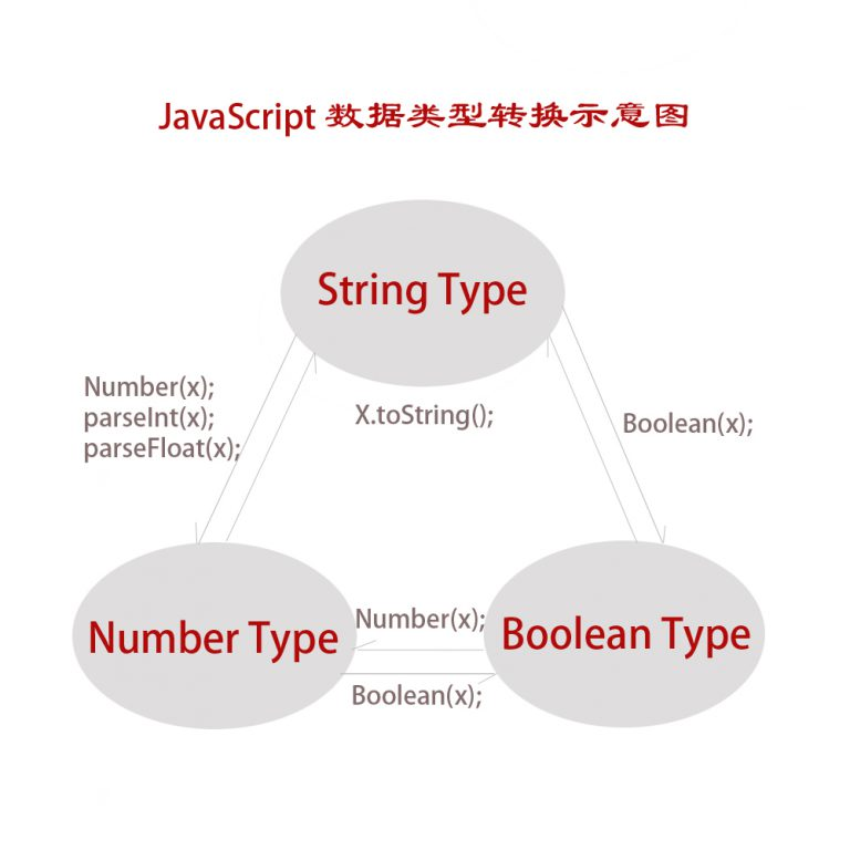 JavaScript三大数据类型转换示意图-晴朗网络